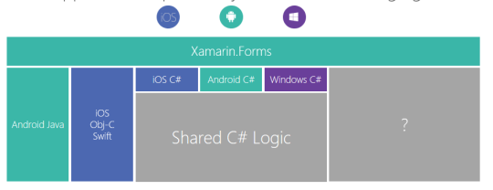 Embedding Xamarin.Forms into a Xamarin Native App #TheFuture