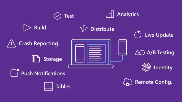 Using Visual Studio Mobile Center with a Azure DevOps (VSTS) Code Repo