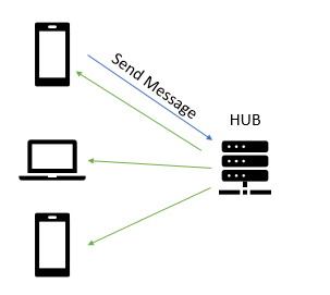 Real Time Communication for Mobile with SignalR (Core