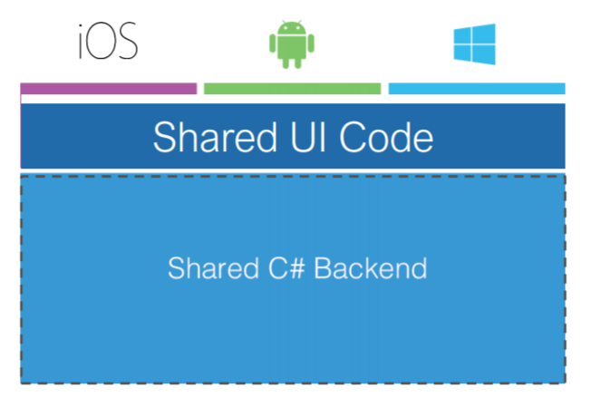Why I Choose Xamarin to Build Cross-Platform Mobile Apps