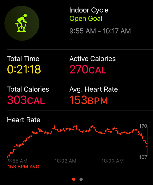 Apple fitness app showing 21:18 ride with 270 active calories