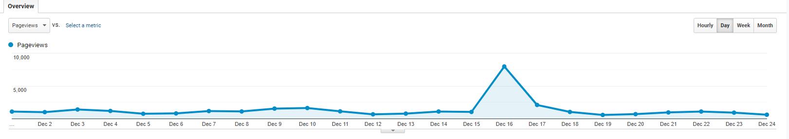 Google Analytics spike in traffice on December 16th.